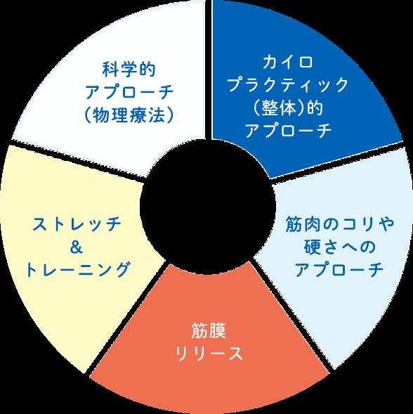 コア・カイロプラクティック錦糸町が目指す根本治療の5つの柱の説明画像